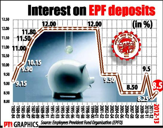 Provident Fund (PF) Interest Rate History