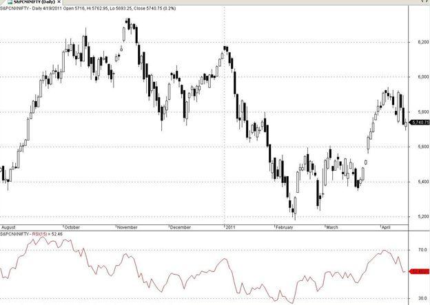 Technical Analysis Indicator - RSI - Relative Strength Index